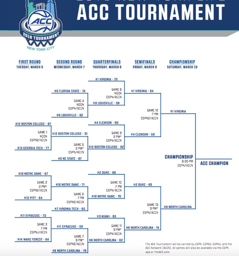 ACC Tournament 2018 Bracket Schedule Scores Teams And