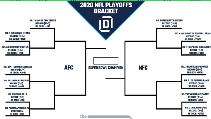 Printable NFL Playoff Bracket 2021 And Schedule Heading