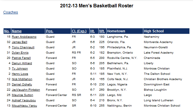 Villanova Wildcats Basketball Schedule Basketball Scores
