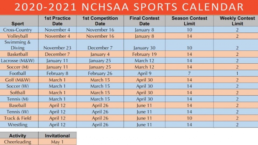 The Richmond Observer BREAKING NCHSAA Reveals New 2020