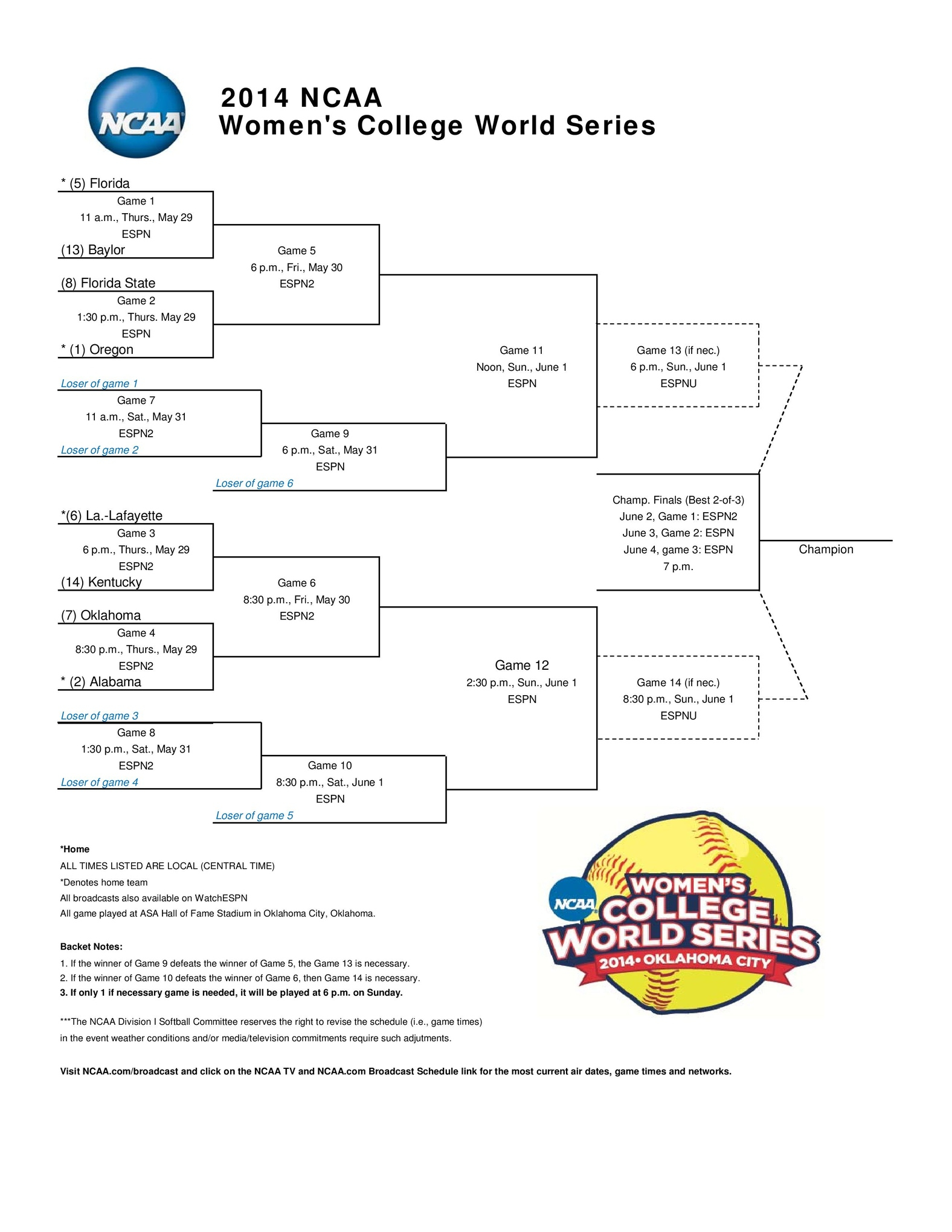 2014 Women s College World Series At A Glance Game By