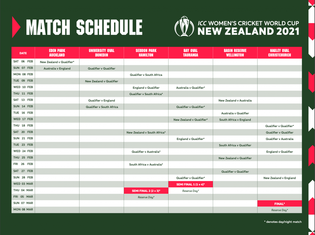 Full Match Schedule For ICC Women s Cricket World Cup 2021
