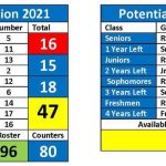 How The Free Year Of Eligibility Will Impact Duke S 2021