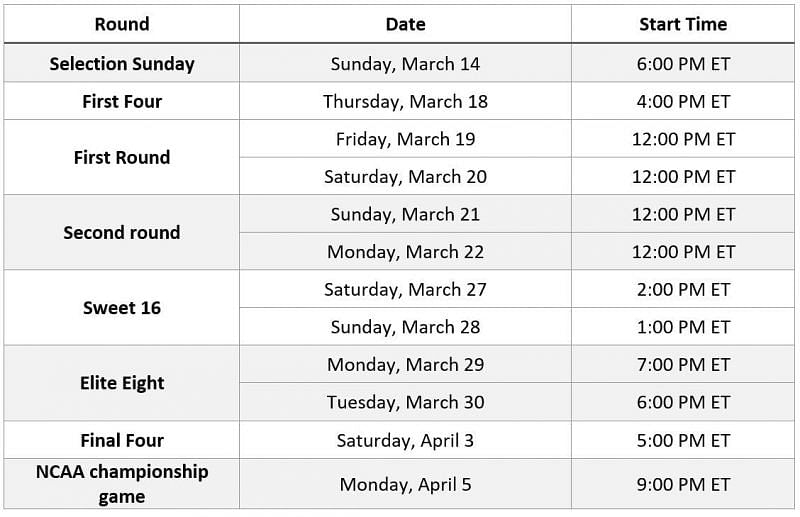 NCAA March Madness 2021 Complete Schedule Dates Time