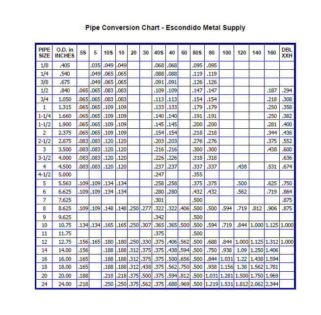 Pipe Schedule Chart Pdf Jawuh