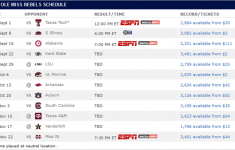 Watch Ole Miss Rebels Football Live Online Without Cable