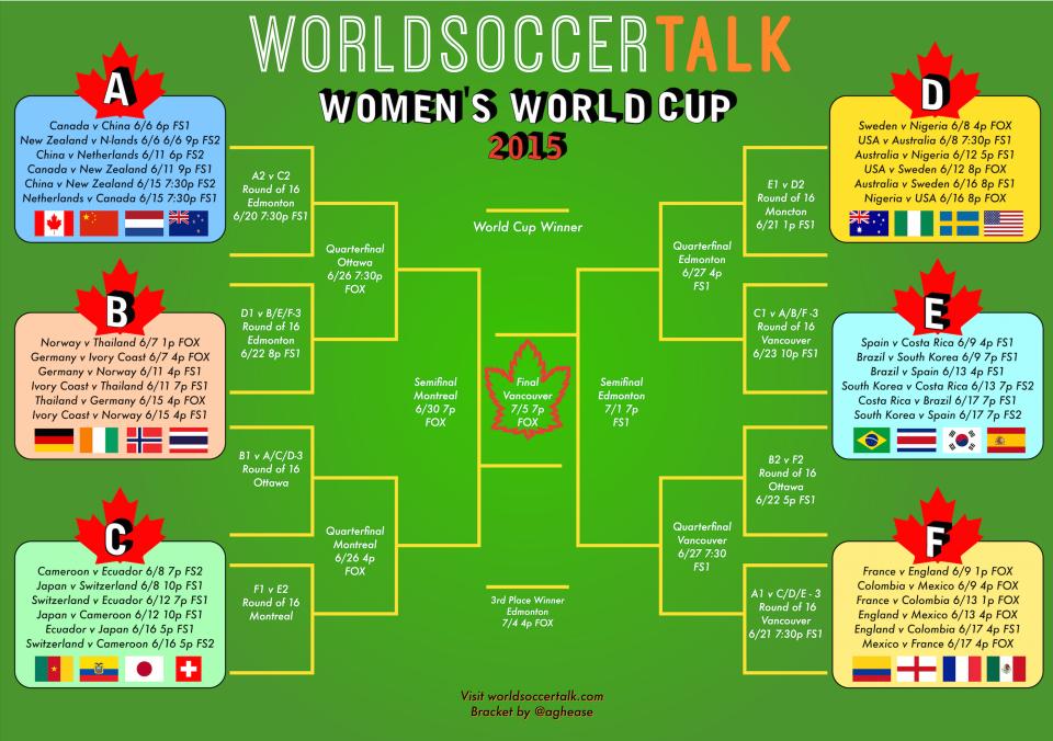 Women s World Cup Bracket Free Printable Version